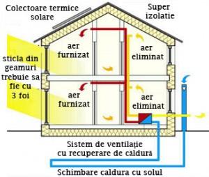 Casa pasiva schema